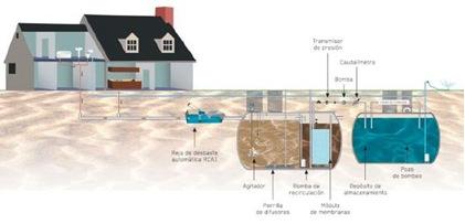 Hidritec depuradoras de agua residual for Depuradora aguas residuales