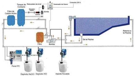 Hidritec equipos de ozonizacion for Ozono para piscinas